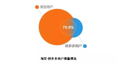 数字经济智库发布中国电商市场用户分析报告