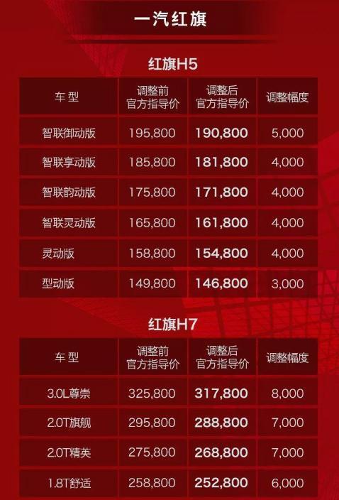 红旗全系车型官方价格下调 或将带动全年销量再突破