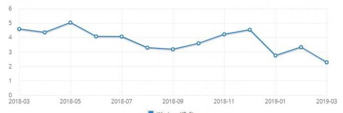 winxp蓝屏修复工具,Windows XP全球市场份额终于跌落到2%附近