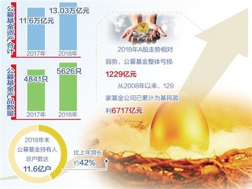 ETF基金逆勢增長超六成