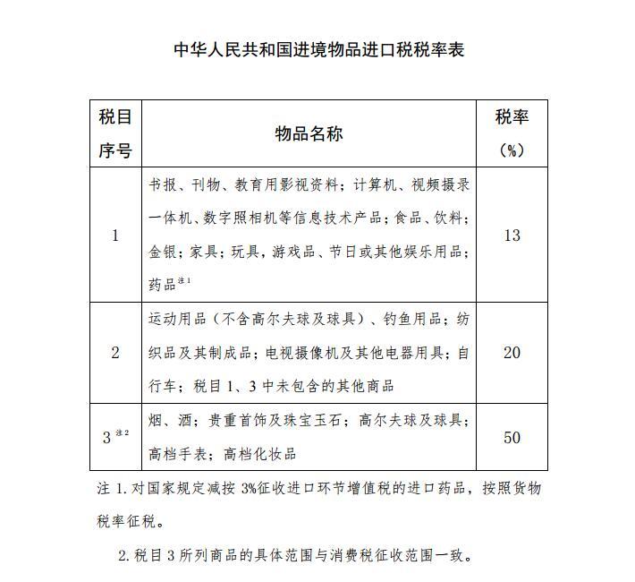 国务院关税税则委员会调整进境物品进口税:药品等降为13%