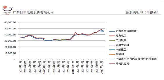 日丰电缆:三项财务矛盾指向成本核算不真实