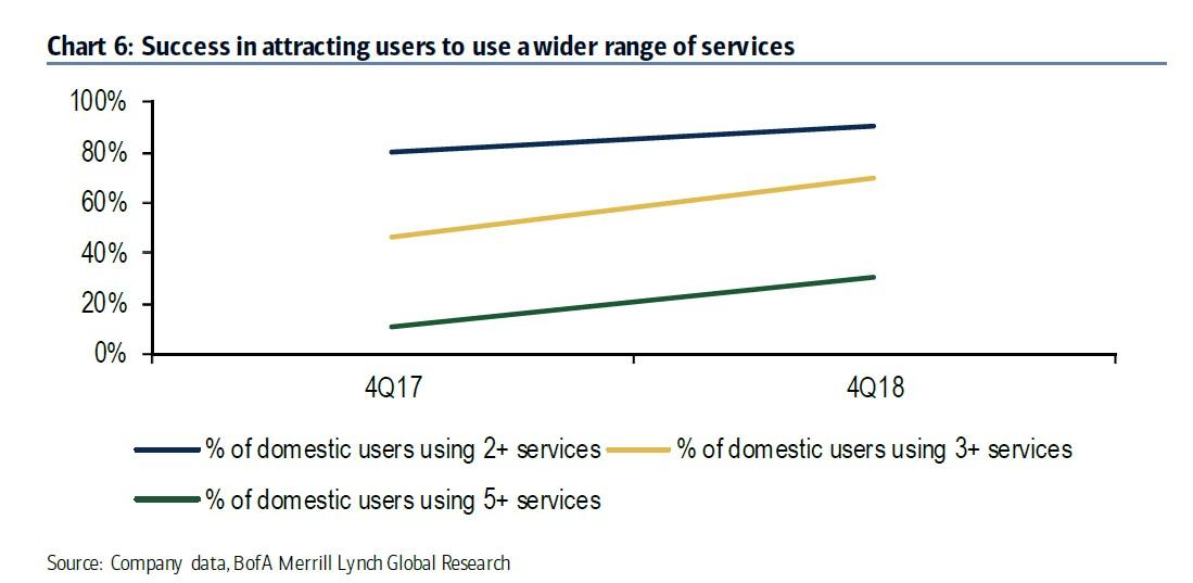 美银美林:支付宝应用场景持续拓展 技术服务有力增长