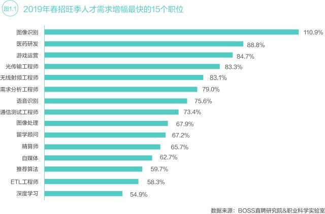 中国13个新职业薪酬待遇如何?