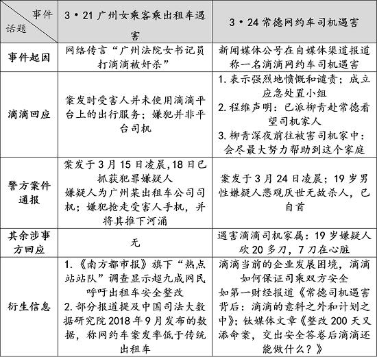 人民网舆情:监管应对网约车和出租车公平发力