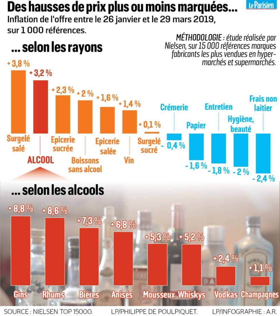 法国新食品法实施两月 酒类价格猛涨