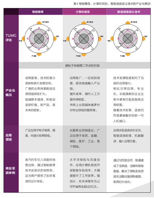 百度联合清华大学发布《产业智能化白皮书》