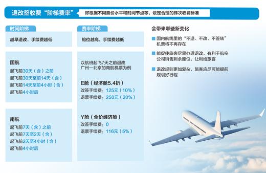 """23家航空公司已完成制定""""阶梯费率""""退改签规则"""