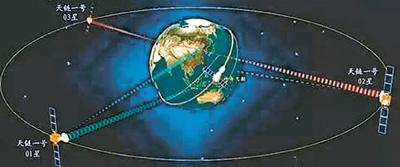 中继新星 天地金桥 天链二号01星发射入轨