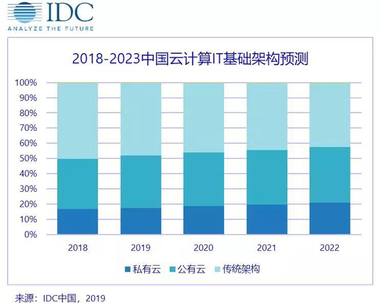 IDC预计:2023年中国将成为全球最大私有云市场