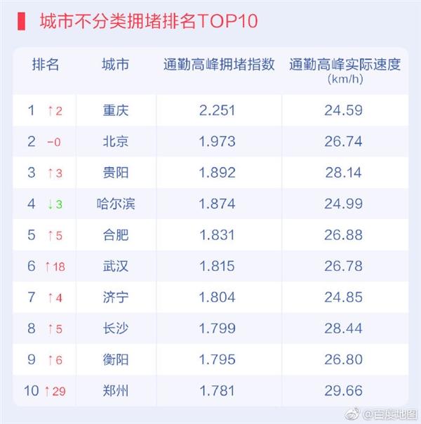 百度地图发布2019Q1城市交通报告 重庆最堵