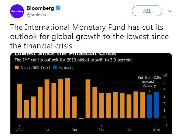 2019年全球经济运势_...行上调2018全球经济增长预期