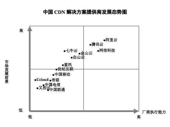 """2018中国CDN市场发展报告:七牛云融合CDN""""高效率+低成本""""优势显著"""