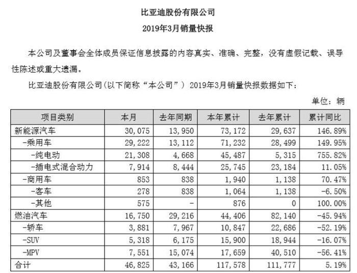 比亚迪公布3月产销快报 新能源汽车同比暴涨115%