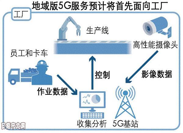 日本NEC和松下将涉足地域5G高速通讯标准服务