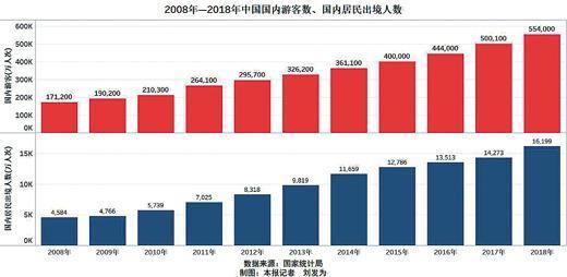 十年统计分析:中国人出行时间增多 旅游需求越来越强