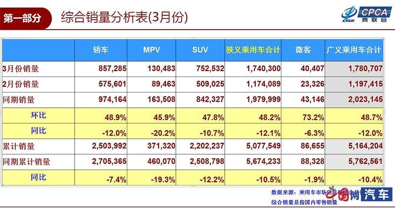 乘联会:3月乘用车销量174.0万辆 同比下滑12.1%