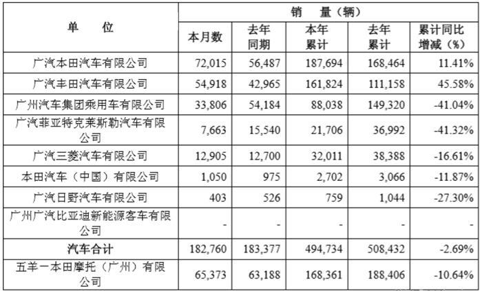 广汽集团公布3月产销数据 广汽本田成绩亮眼