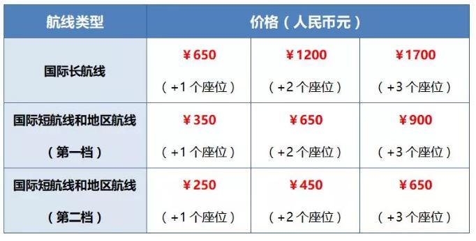 """南航推出""""一人多座""""服务 短航线250元加一个座"""