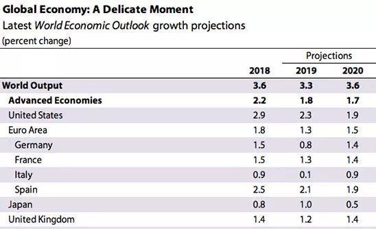 19年经济增长率_2019年新兴经济体经济增长率预估-进城 还是 下乡 跨境电商如何选择...