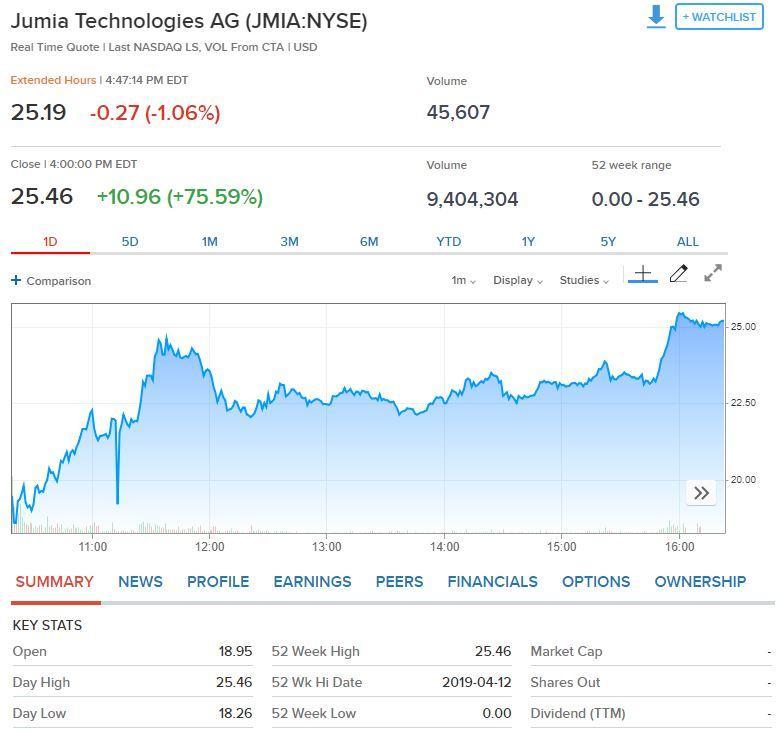 """""""非洲阿里巴巴""""Jumia上市首日受热捧 涨超70%"""
