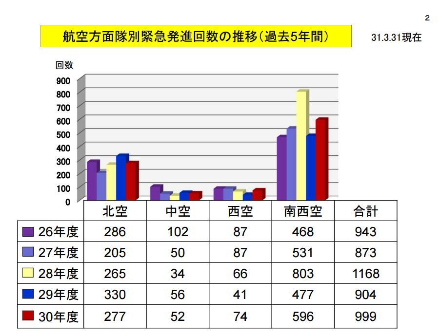 2018年日本战机紧急升空999次 大半是针对中国