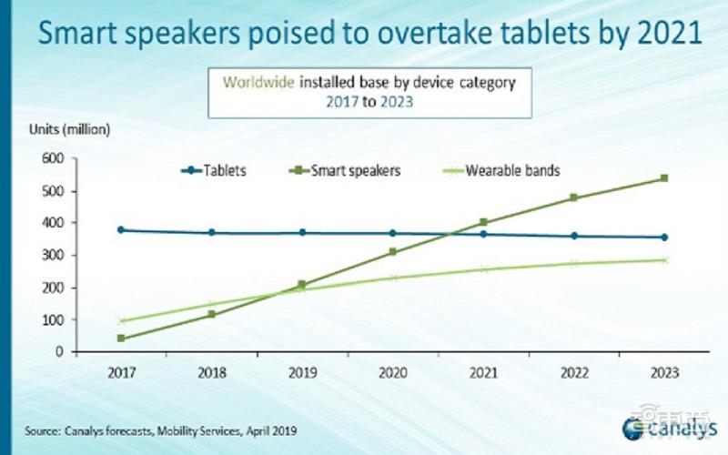 Canalys:预计年底全球智能音箱安装量破2亿