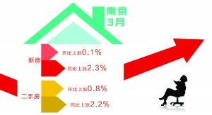 3月南京全市房价微涨 新房价格环比涨0.1%