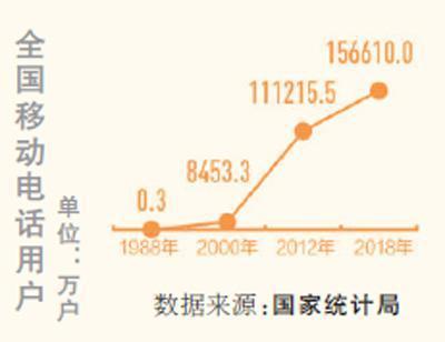 往年将支撑建立4G基站2万个