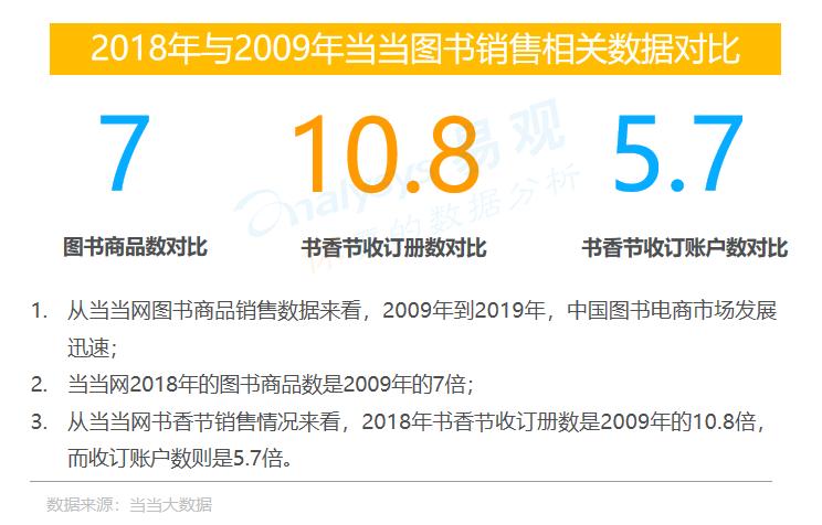 当当联合易观发布中国二十年图书零售市场报告