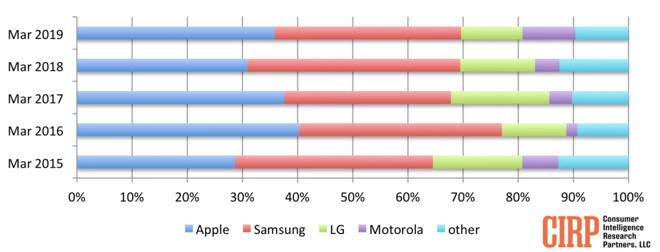 2019年Q1美国手机市场调查:苹果以微弱优势超三星