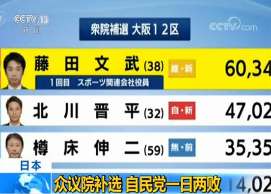 日本众议院补选 自民党一日两败