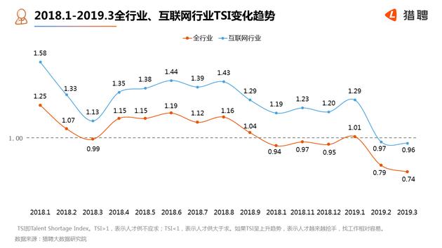报告:互联网春天仍在,5G职位需求同比增长32%