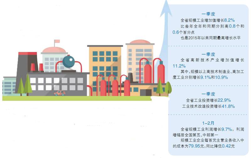 """湖南省经济形势观察:工业经济为何跑出""""加速度"""""""