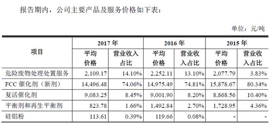 惠城环保多项数据存疑,产品售价面临断崖式下滑?