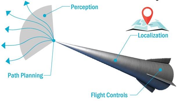 人工智能现在已经可以参与操纵高超音速飞行器