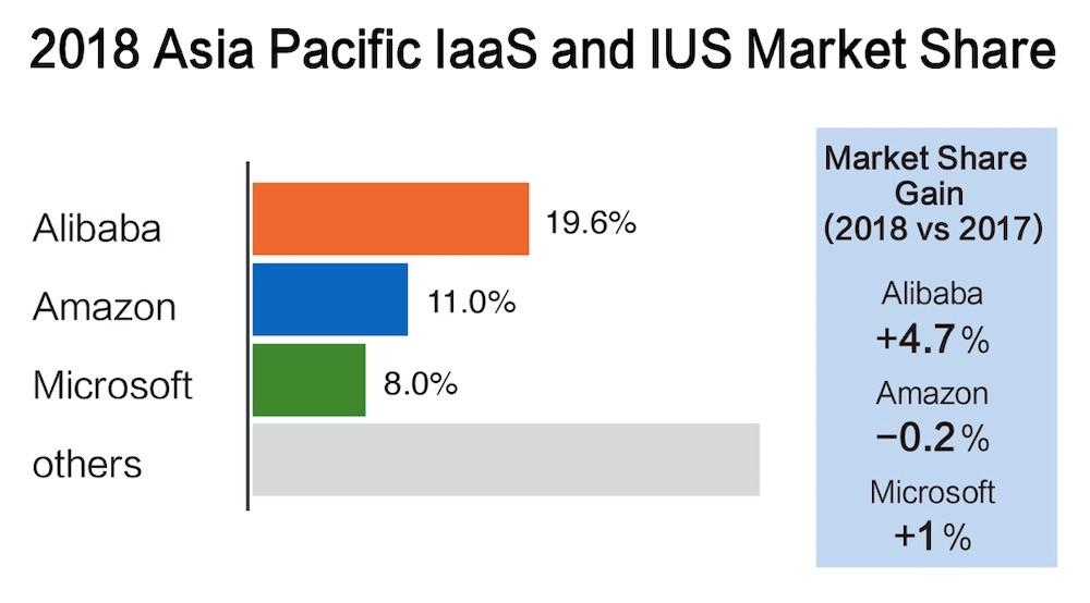 Gartner:阿里云亚太市场份额第一 超亚马逊微软总和