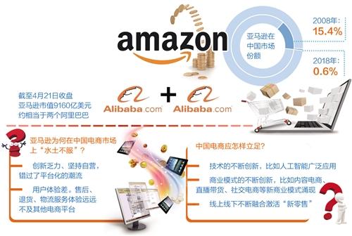 亚马逊退出中国电商市场