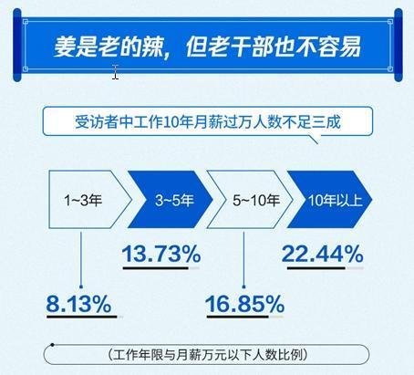报告:近8成人工作10年月薪没过万 上海月薪过万人数占比最高