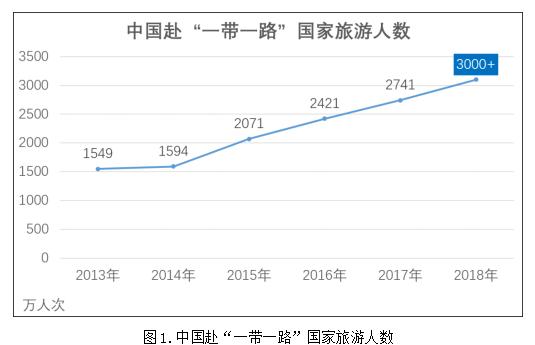 """中国旅游研究院发布2018年""""一带一路""""旅游大数据"""