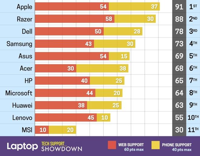 苹果售后技术支持上依然领先 但是领先程度在缩小