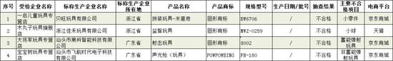 市场监管总局:京东天猫等儿童用品产品抽查不合格