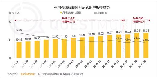 每日互动发布2019年Q1财报:营收同比增长7.05%