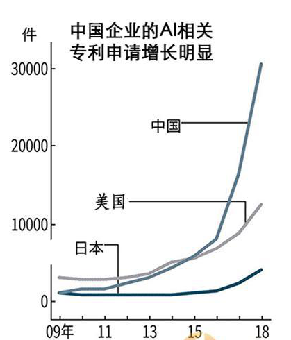 """中国专利申请增速领先全球 百度凸显""""硬核""""实"""