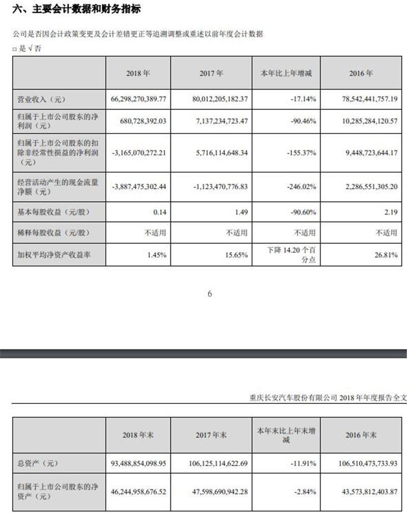 长安公布2018年年报 净利润下滑九成