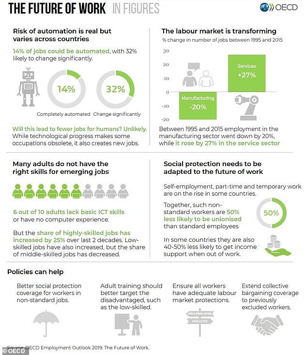 OECD:现有岗位近半数将因自动化而消失或改变