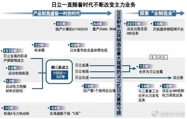 """日本制造业代表的日立要""""去制造业"""""""