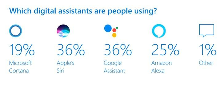 微软:Cortana数字语音助理份额占19% Siri占36%