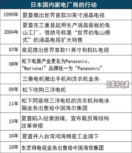 日媒盘点平成30年日本家电产业的沉浮