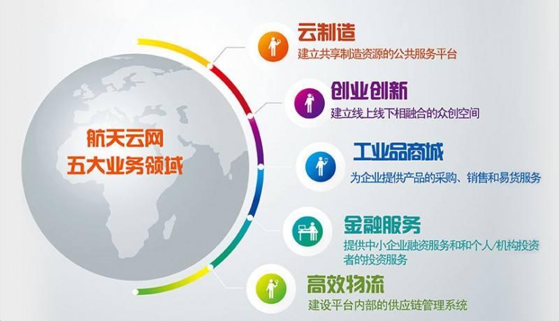 1号站:成效显著 航天科工打造中国首个工业互联网平台